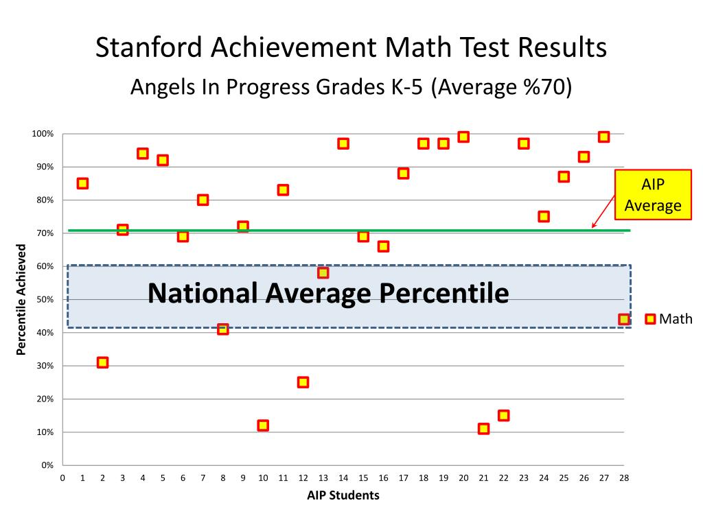 Stanford Achievement Math Test Results