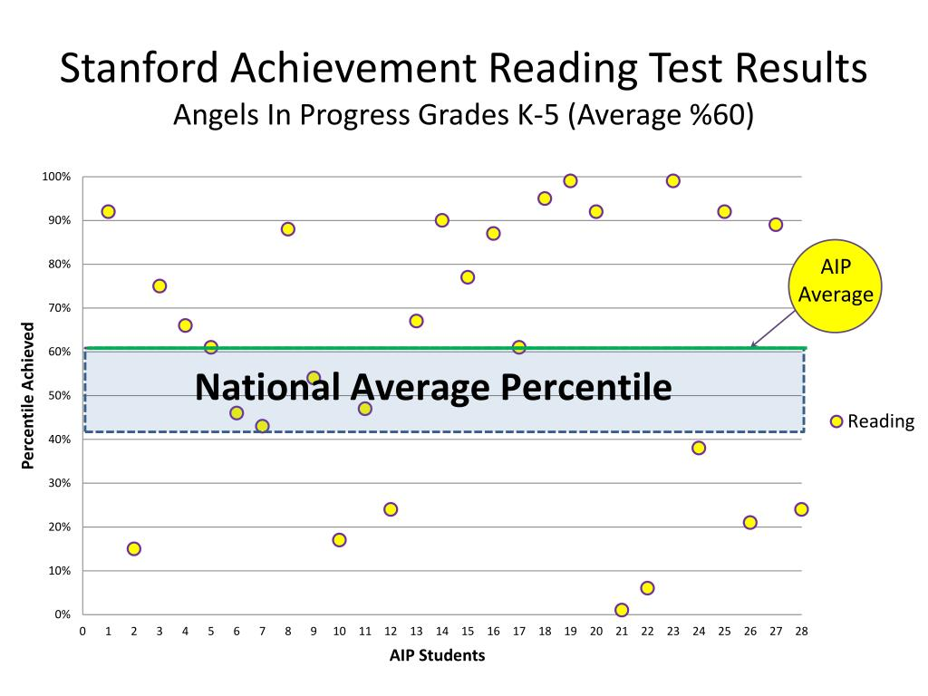 Stanford Achievement Reading Test Results