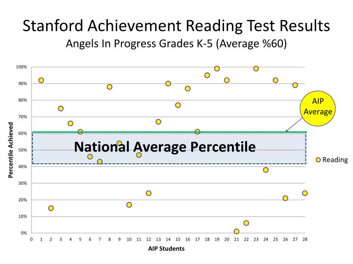 Stanford achievement reading test results angels in progress grades k 5 average 60