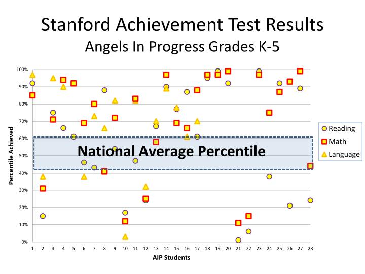 Stanford achievement test results angels in progress grades k 5
