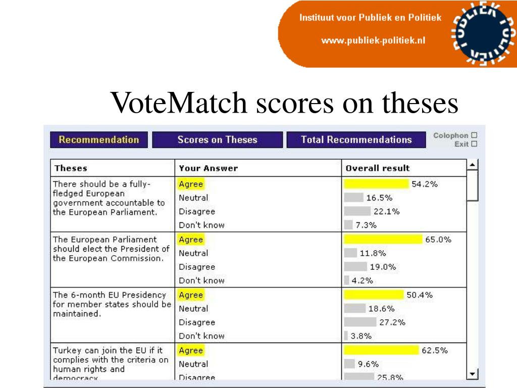 VoteMatch scores on theses