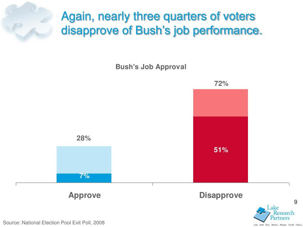 Again, nearly three quarters of voters disapprove of Bush's job performance.