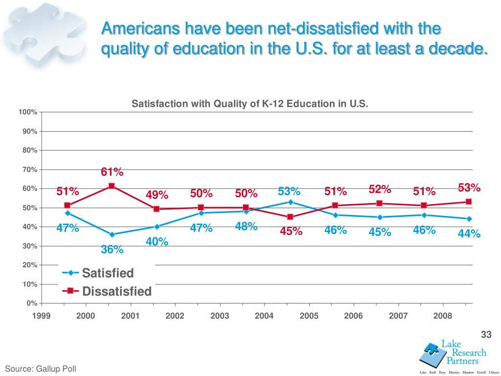 Americans have been net-dissatisfied with the quality of education in the U.S. for at least a decade.