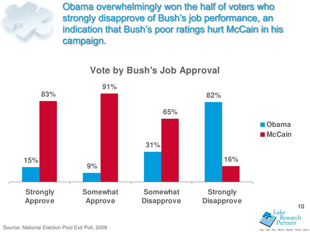 Obama overwhelmingly won the half of voters who strongly disapprove of Bush's job performance, an indication that Bush's poor ratings hurt McCain in his campaign.