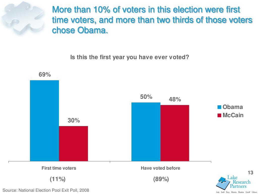 More than 10% of voters in this election were first time voters, and more than two thirds of those voters chose Obama.
