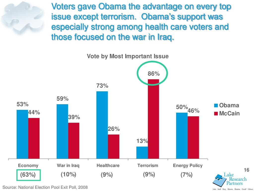 Voters gave Obama the advantage on every top issue except terrorism.  Obama's support was especially strong among health care voters and those focused on the war in Iraq.