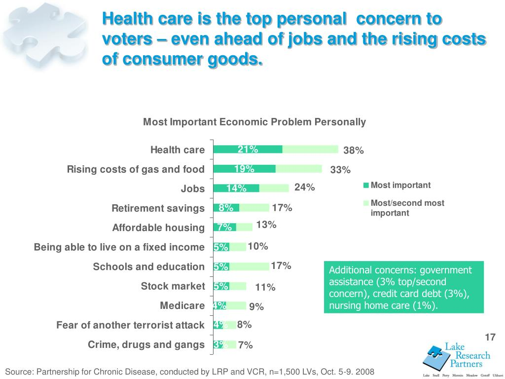 Health care is the top personal  concern to voters – even ahead of jobs and the rising costs of consumer goods.