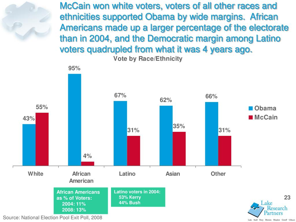 McCain won white voters, voters of all other races and ethnicities supported Obama by wide margins.  African Americans made up a larger percentage of the electorate than in 2004, and the Democratic margin among Latino voters quadrupled from what it was 4 years ago.