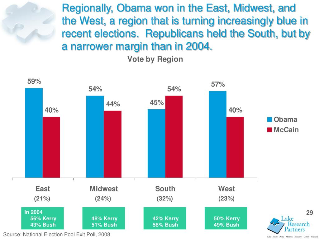 Regionally, Obama won in the East, Midwest, and the West, a region that is turning increasingly blue in recent elections.  Republicans held the South, but by a narrower margin than in 2004.