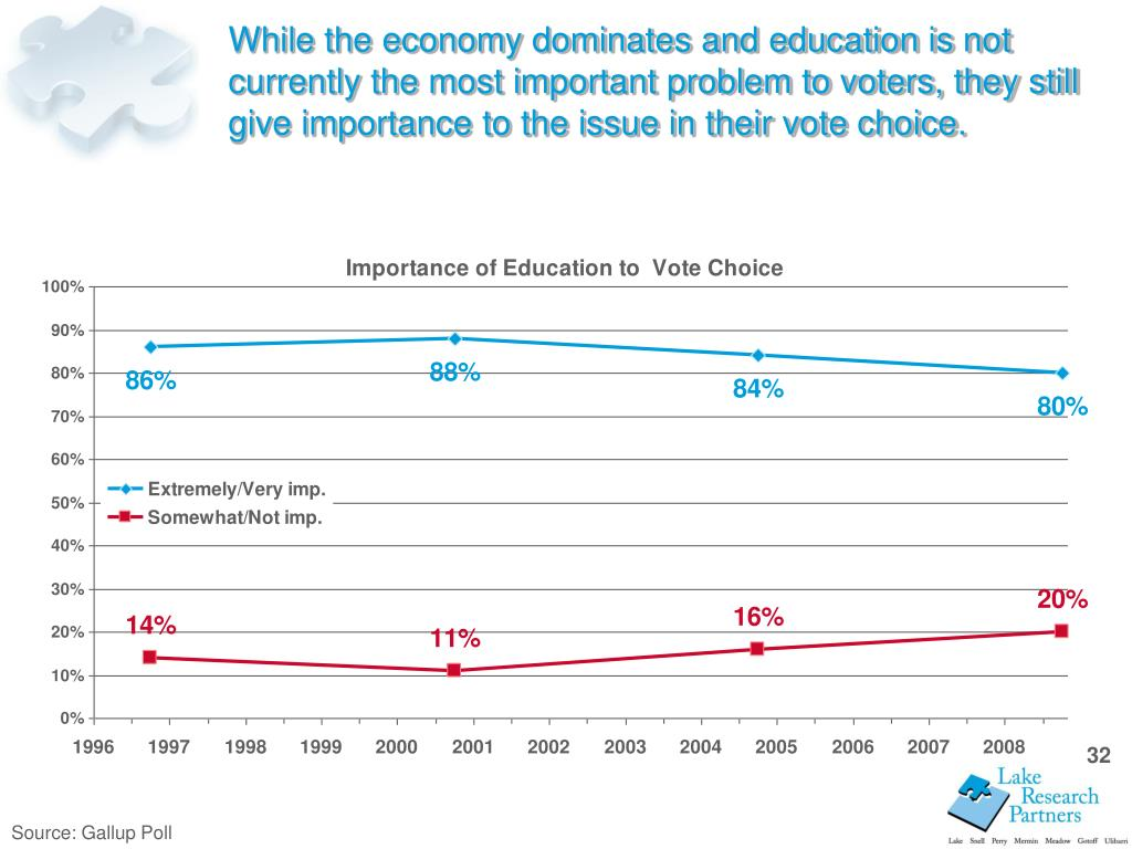 While the economy dominates and education is not currently the most important problem to voters, they still give importance to the issue in their vote choice.