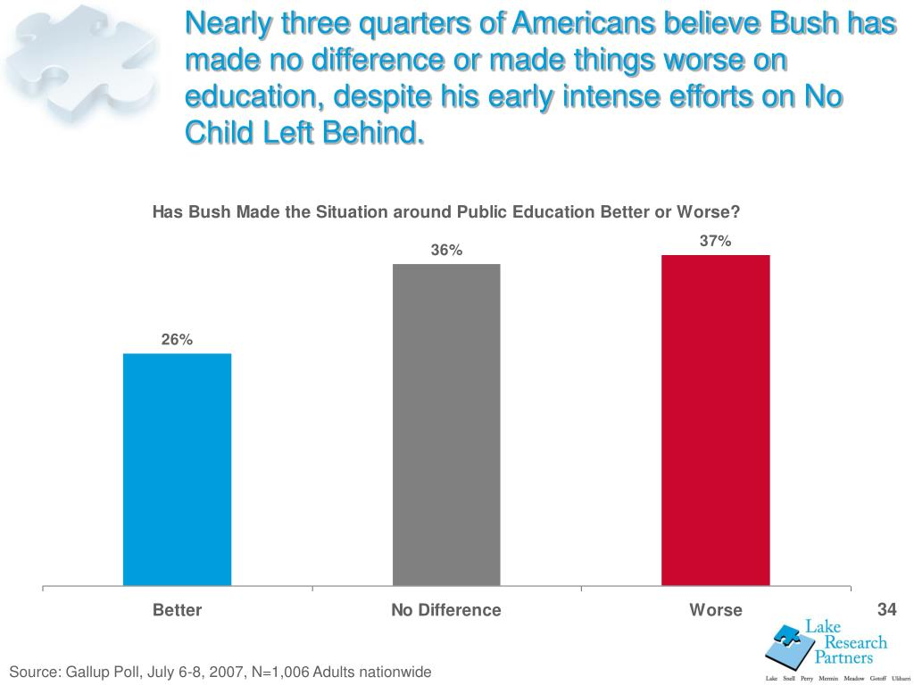 Nearly three quarters of Americans believe Bush has made no difference or made things worse on education, despite his early intense efforts on No Child Left Behind.