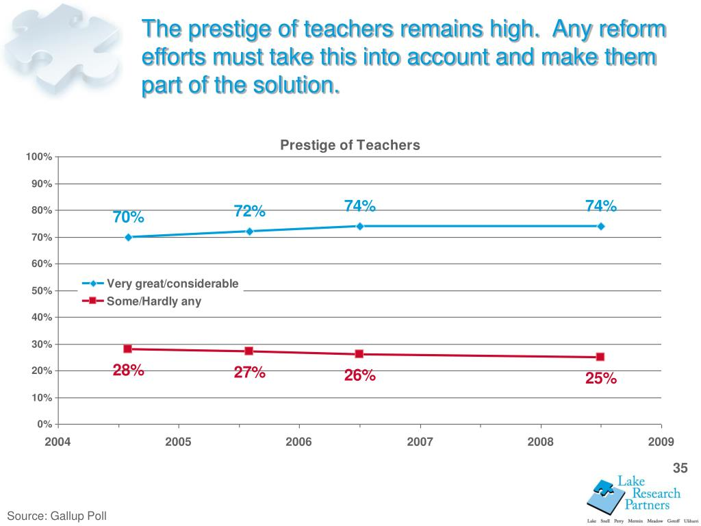 The prestige of teachers remains high.  Any reform efforts must take this into account and make them part of the solution.