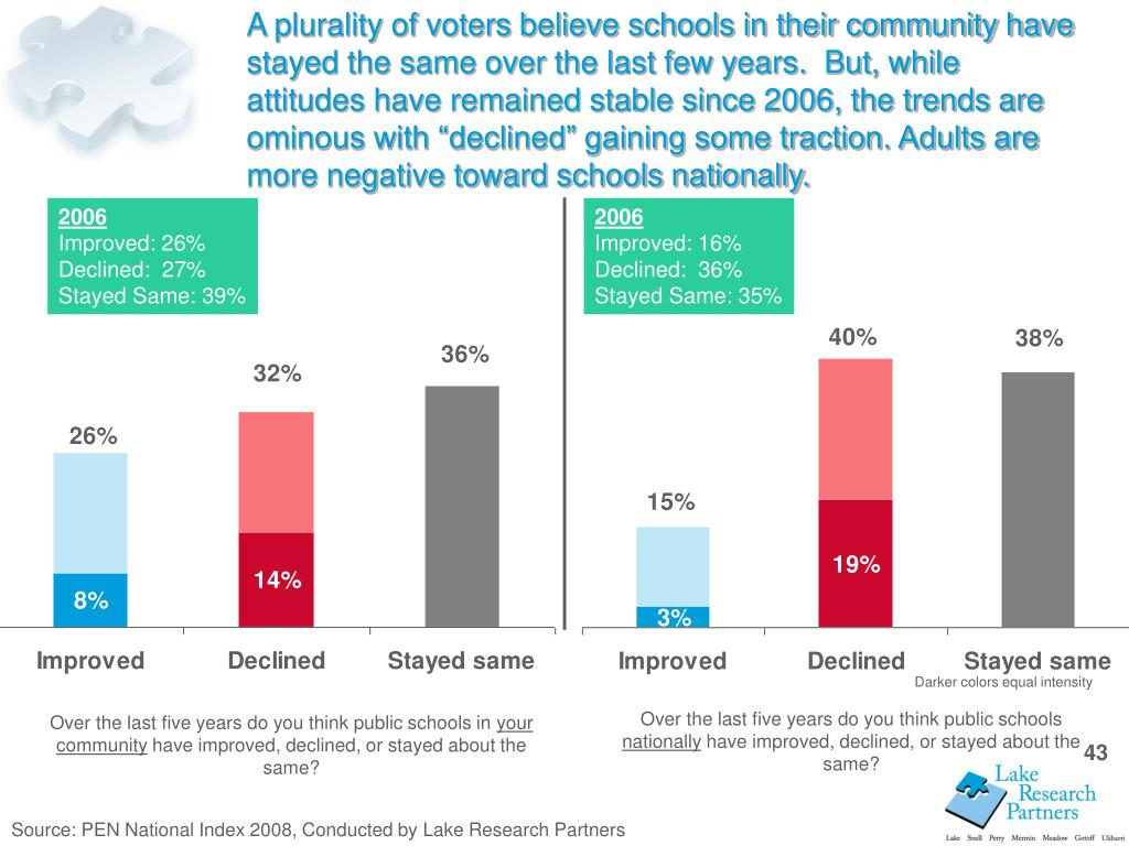 "A plurality of voters believe schools in their community have stayed the same over the last few years.  But, while attitudes have remained stable since 2006, the trends are ominous with ""declined"" gaining some traction. Adults are more negative toward schools nationally."