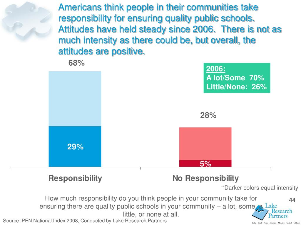 Americans think people in their communities take responsibility for ensuring quality public schools.  Attitudes have held steady since 2006.  There is not as much intensity as there could be, but overall, the attitudes are positive.