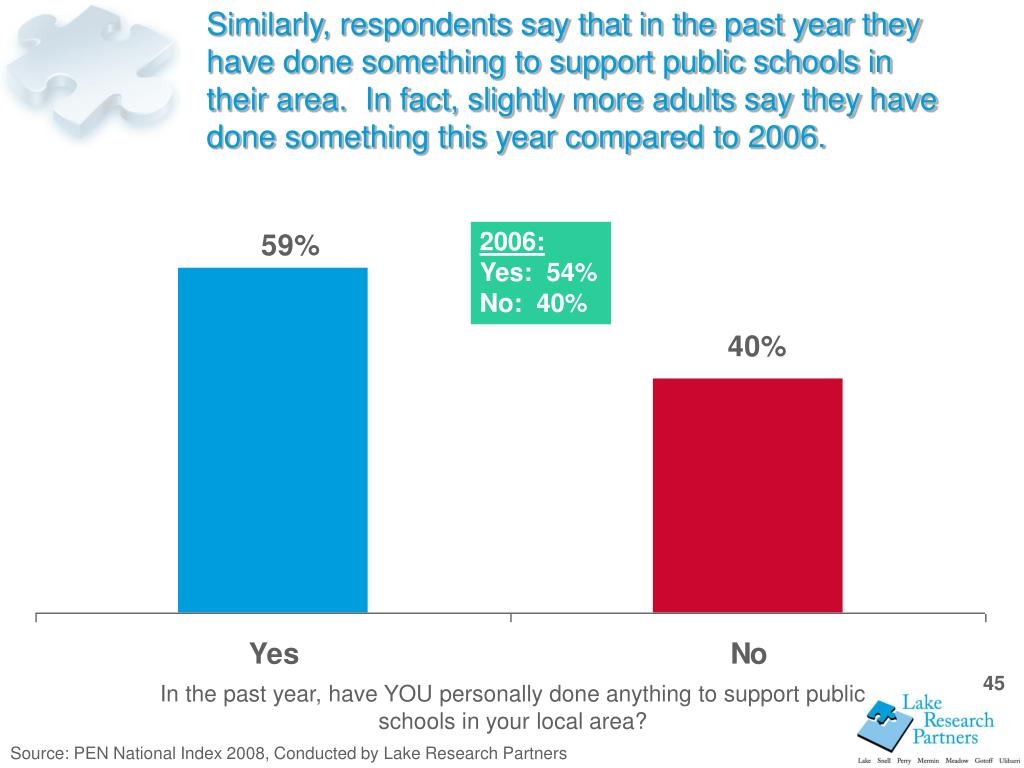Similarly, respondents say that in the past year they have done something to support public schools in their area.  In fact, slightly more adults say they have done something this year compared to 2006.