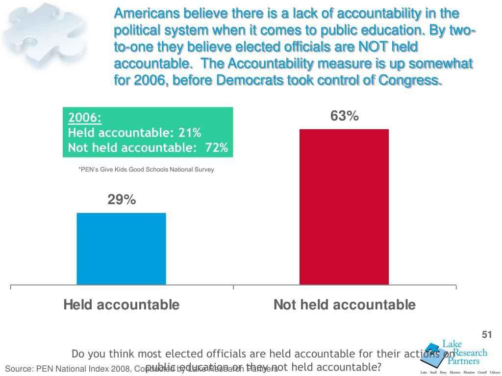 Americans believe there is a lack of accountability in the political system when it comes to public education. By two-to-one they believe elected officials are NOT held accountable.  The Accountability measure is up somewhat for 2006, before Democrats took control of Congress.