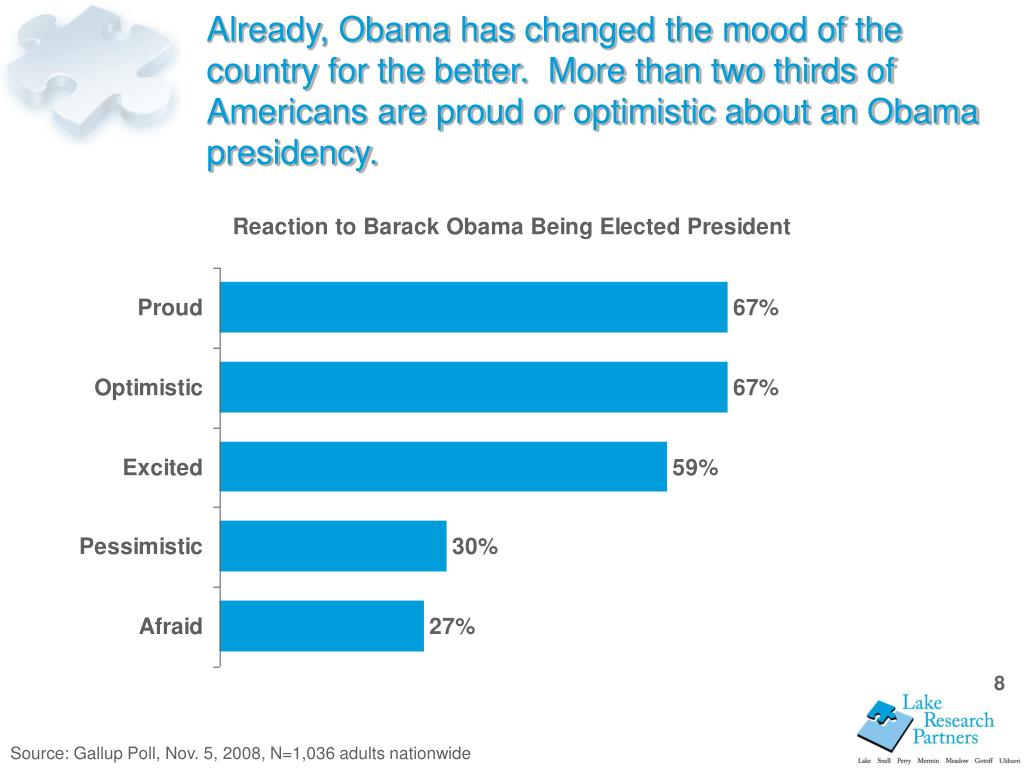 Already, Obama has changed the mood of the country for the better.  More than two thirds of Americans are proud or optimistic about an Obama presidency.