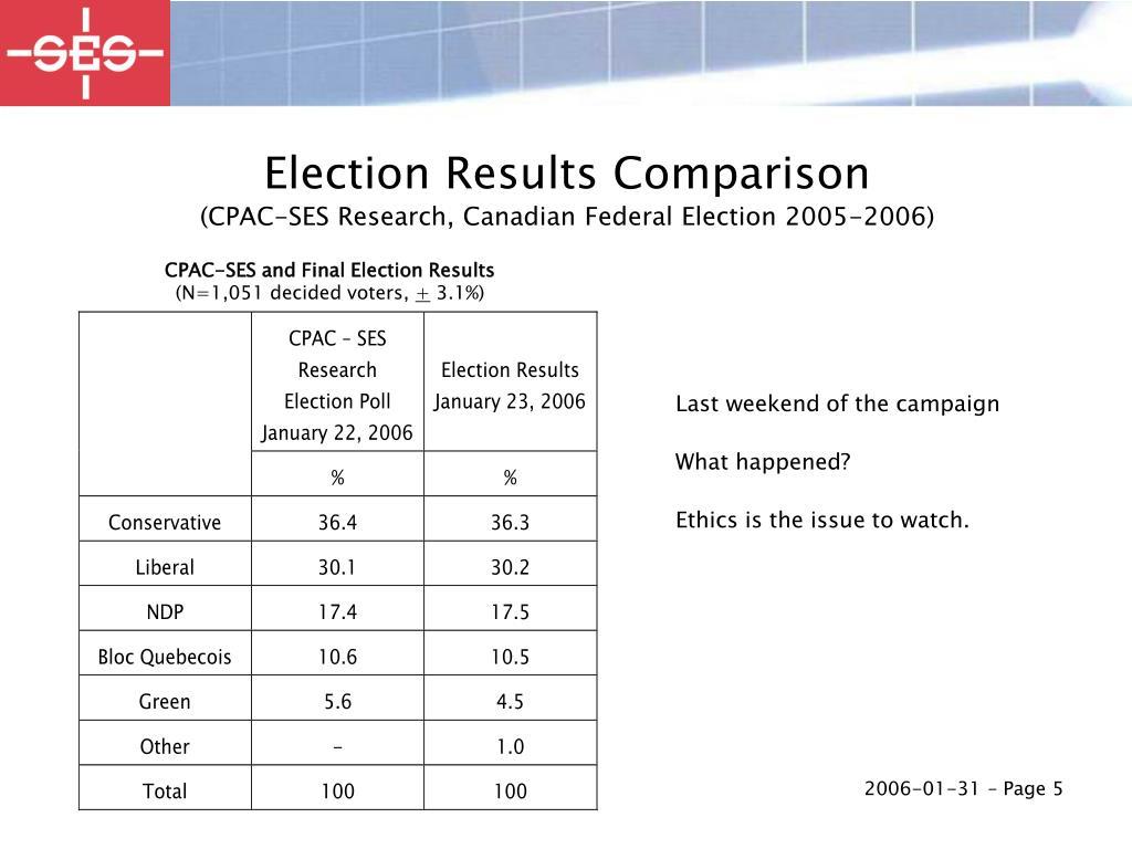 Election Results Comparison