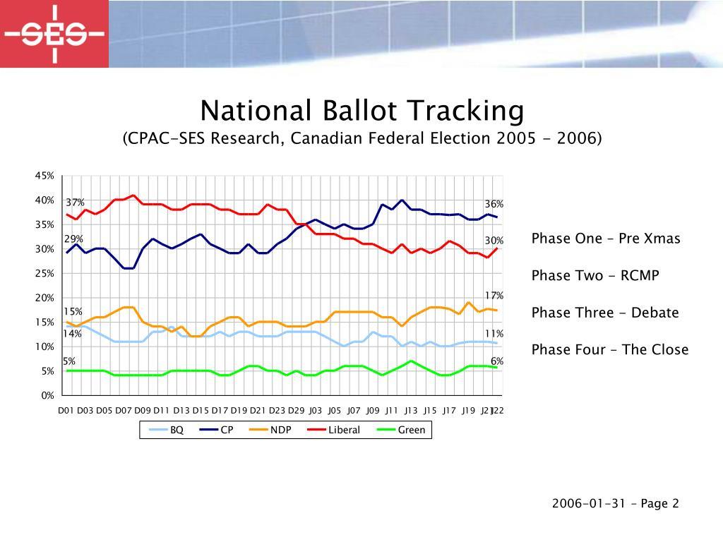 National Ballot Tracking