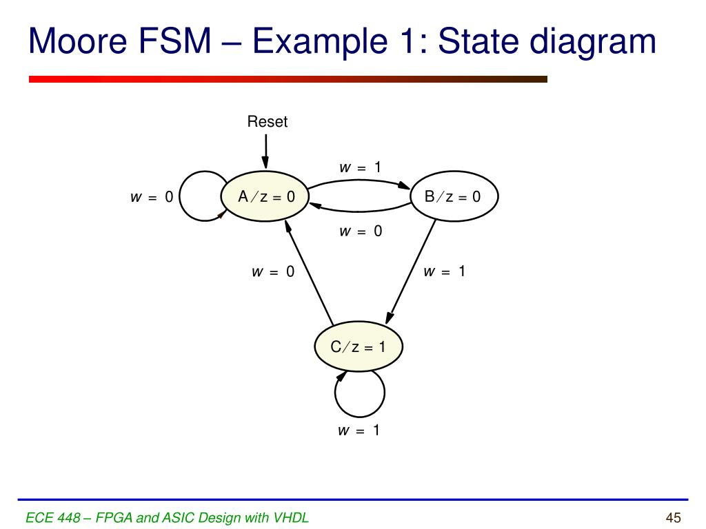 finite state machine state diagram