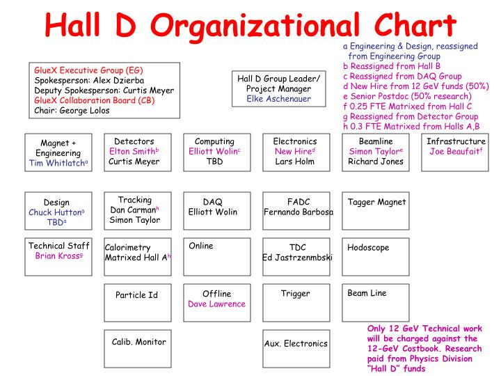 Hall D Organizational Chart