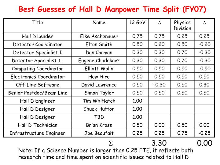Best Guesses of Hall D Manpower Time Split (FY07)