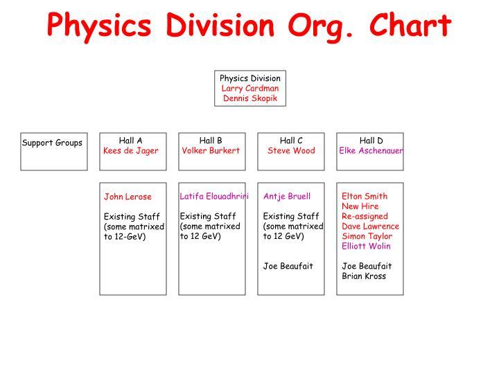 Physics Division Org. Chart