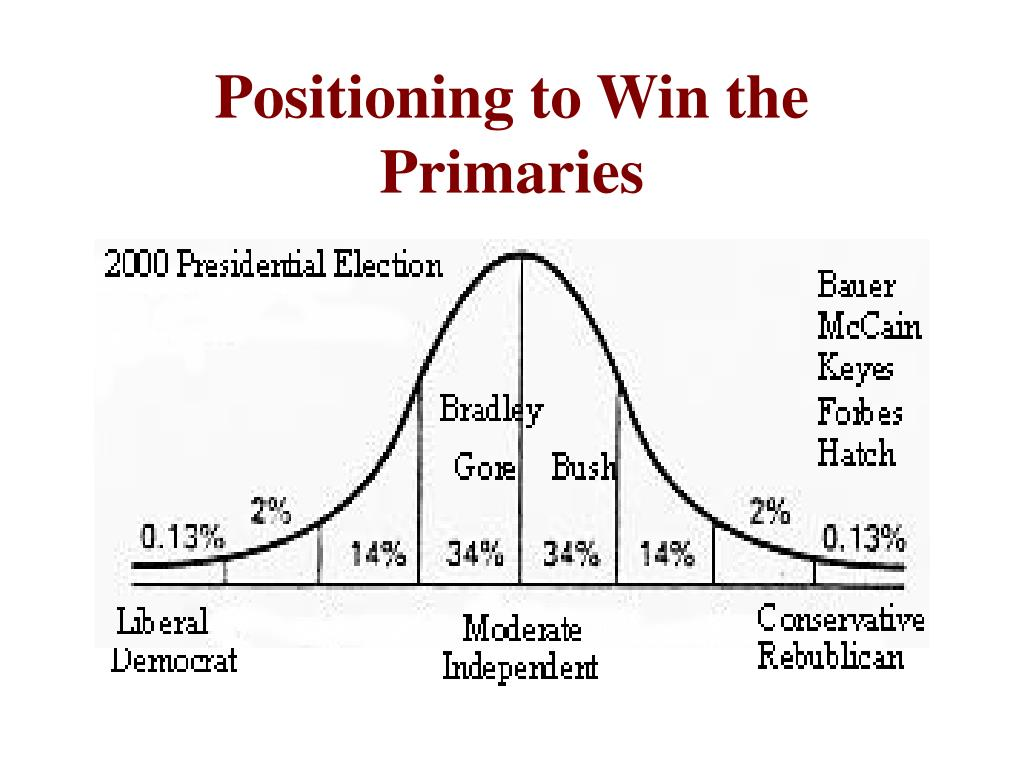 Positioning to Win the Primaries