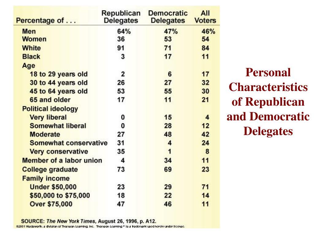 Personal Characteristics of Republican and Democratic Delegates