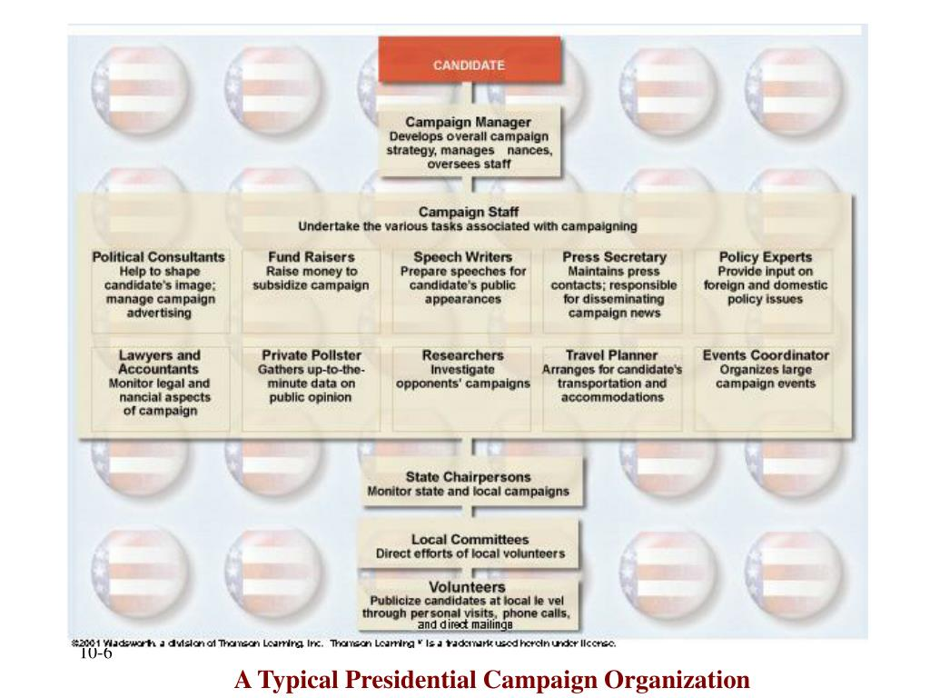 A Typical Presidential Campaign Organization
