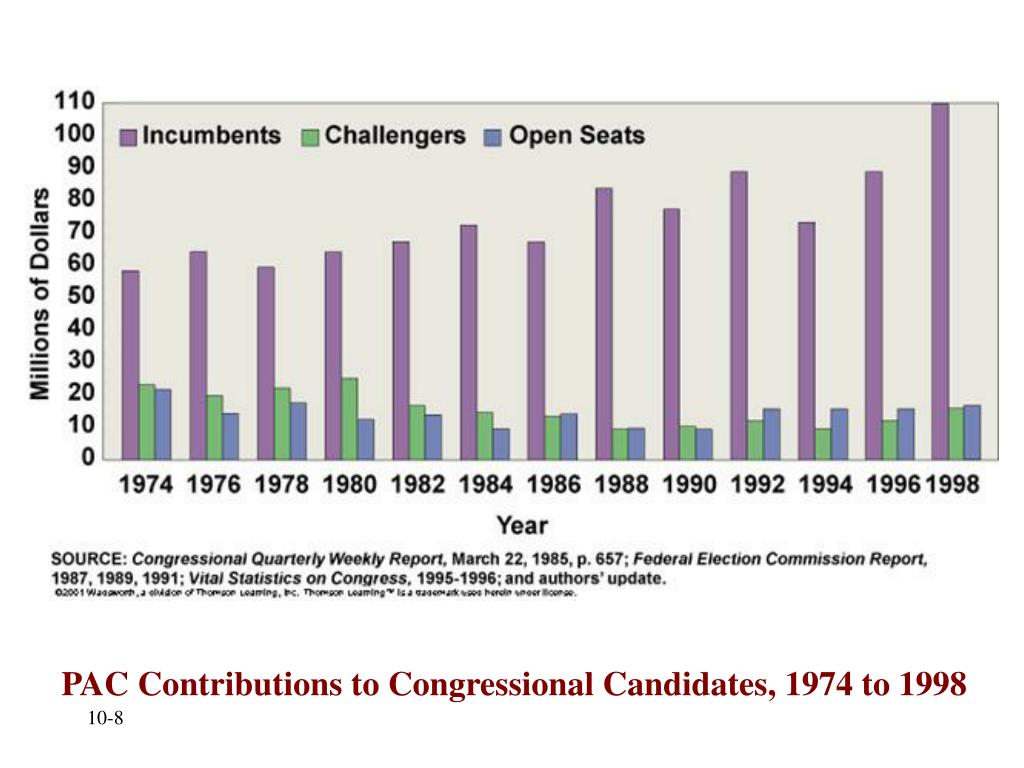 PAC Contributions to Congressional Candidates, 1974 to 1998