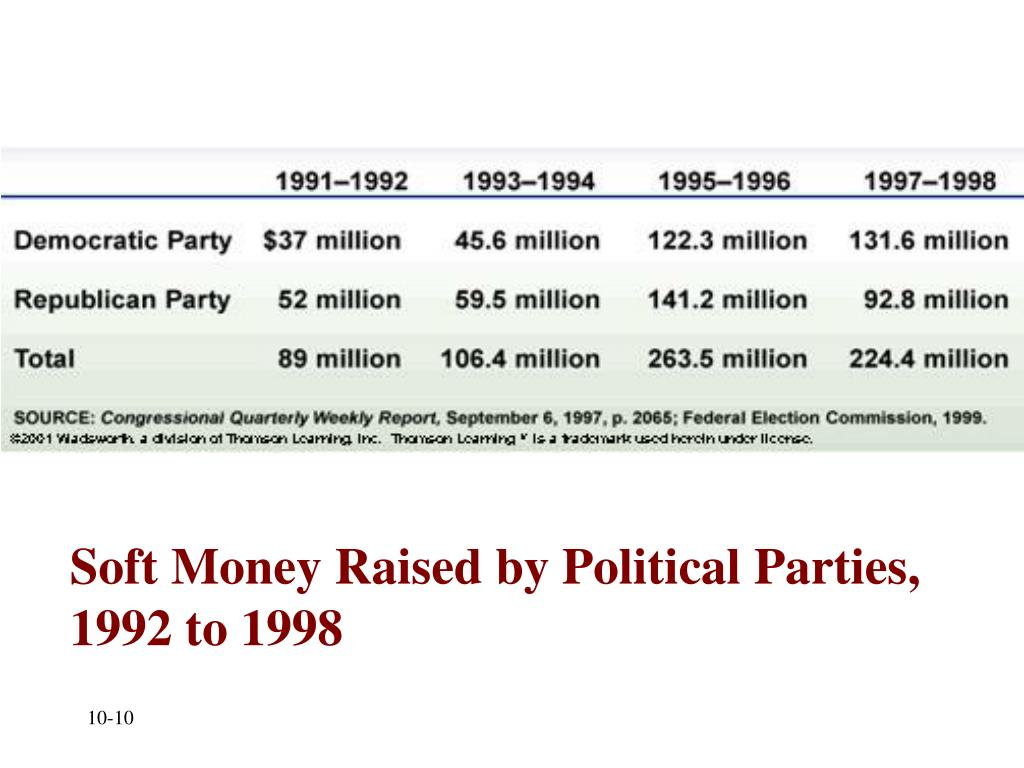 Soft Money Raised by Political Parties, 1992 to 1998