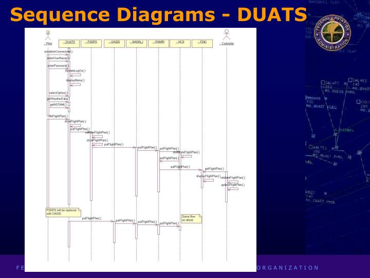 Sequence Diagrams - DUATS
