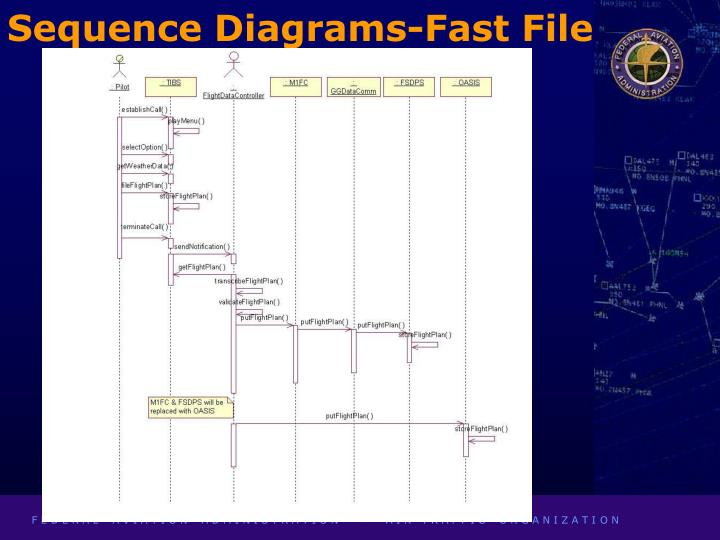 Sequence Diagrams-Fast File