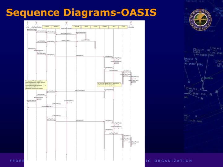 Sequence Diagrams-OASIS