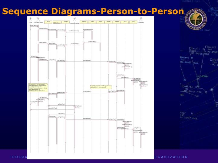 Sequence Diagrams-Person-to-Person
