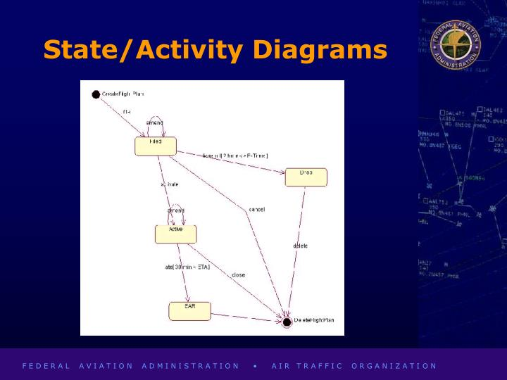 State/Activity Diagrams