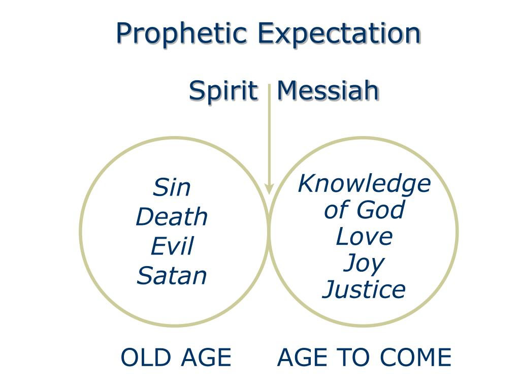 Prophetic Expectation