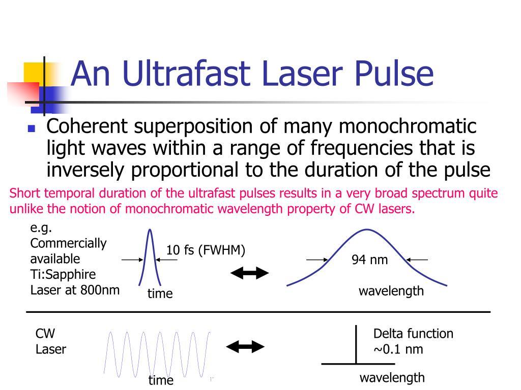 An Ultrafast Laser Pulse