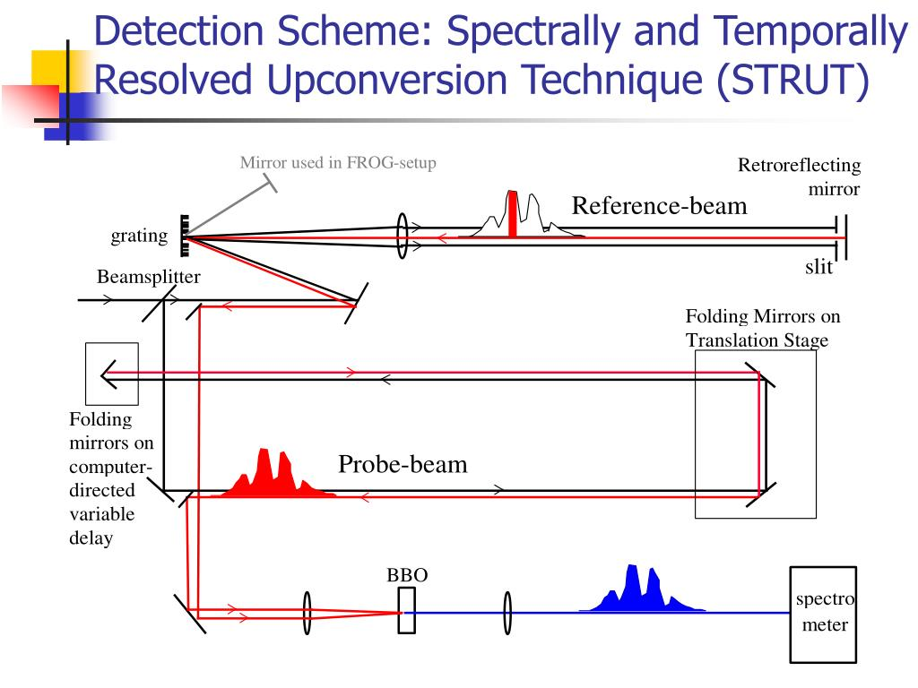 Detection Scheme: Spectrally and Temporally Resolved Upconversion Technique (STRUT)