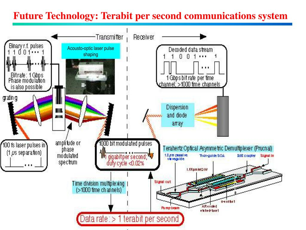 Future Technology: Terabit per second communications system