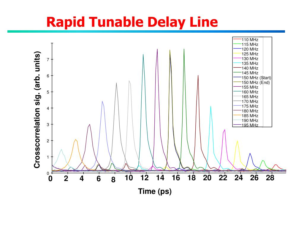 Rapid Tunable Delay Line