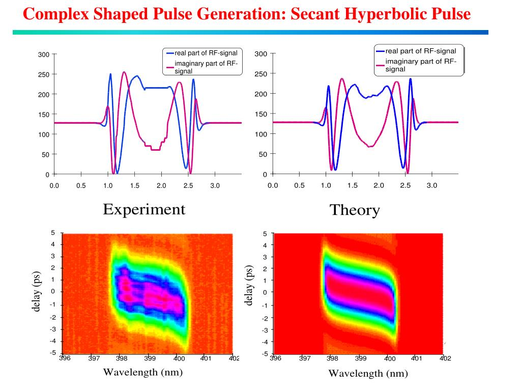 Complex Shaped Pulse Generation: Secant Hyperbolic Pulse