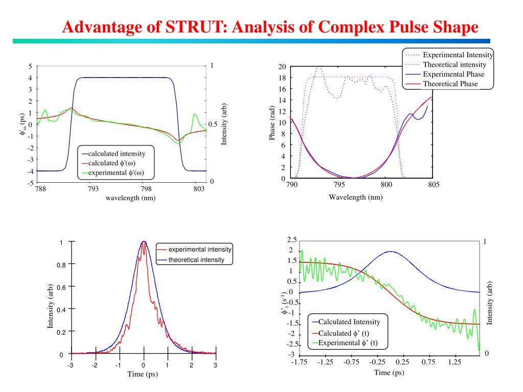 Advantage of STRUT: Analysis of Complex Pulse Shape