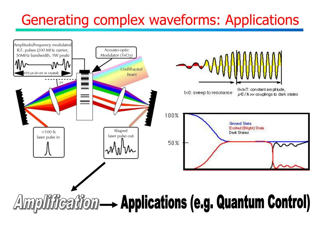 Generating complex waveforms: Applications