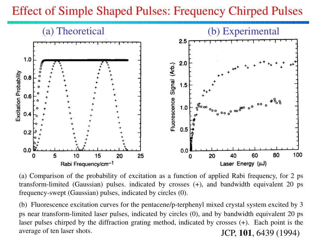 Effect of Simple Shaped Pulses: Frequency Chirped Pulses