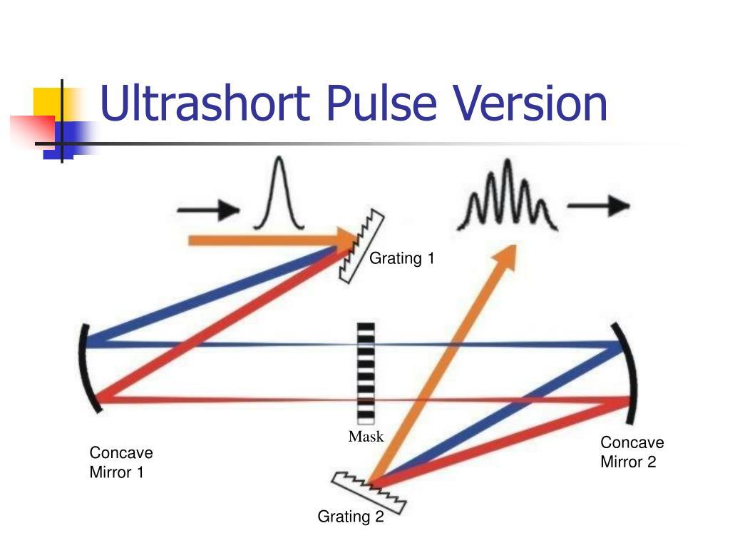 Ultrashort Pulse Version