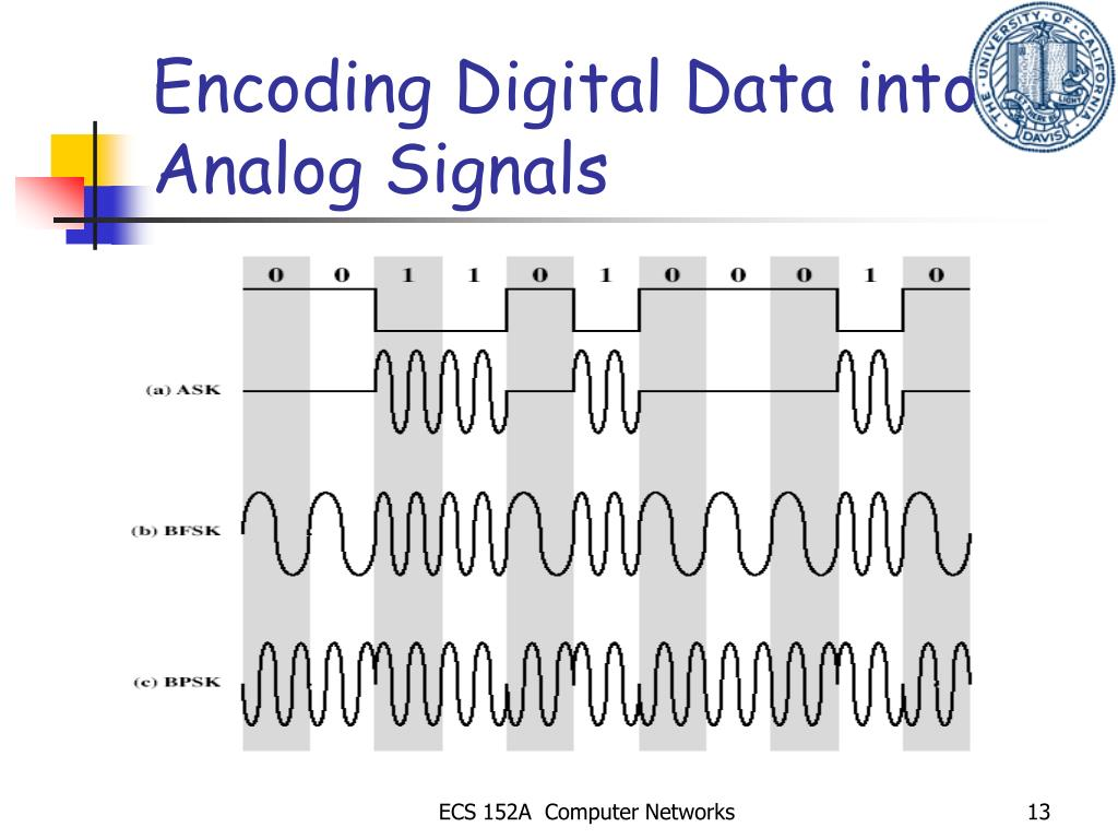 Encoding Digital Data into Analog Signals