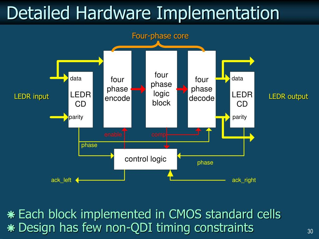Detailed Hardware Implementation
