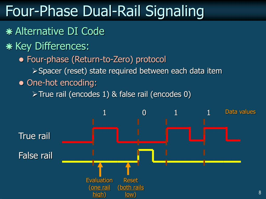 Four-Phase Dual-Rail Signaling